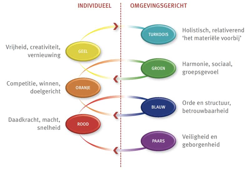 Profile Dynamics Spiraal drijfveren