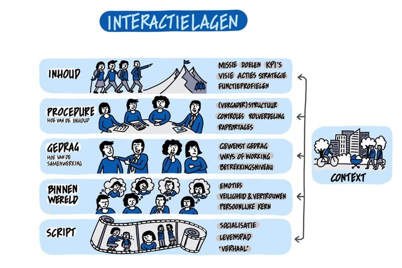 Interactielagen Jawel NL
