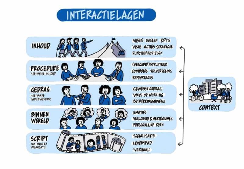 Interactielagen model van Jawel