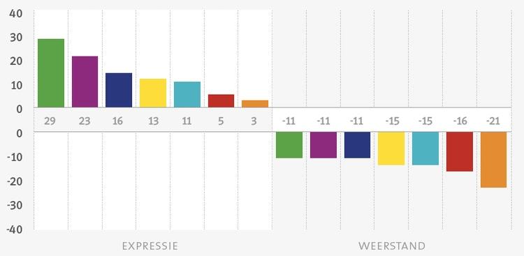 Profile Dynamics Expressie en Weerstand grafiek
