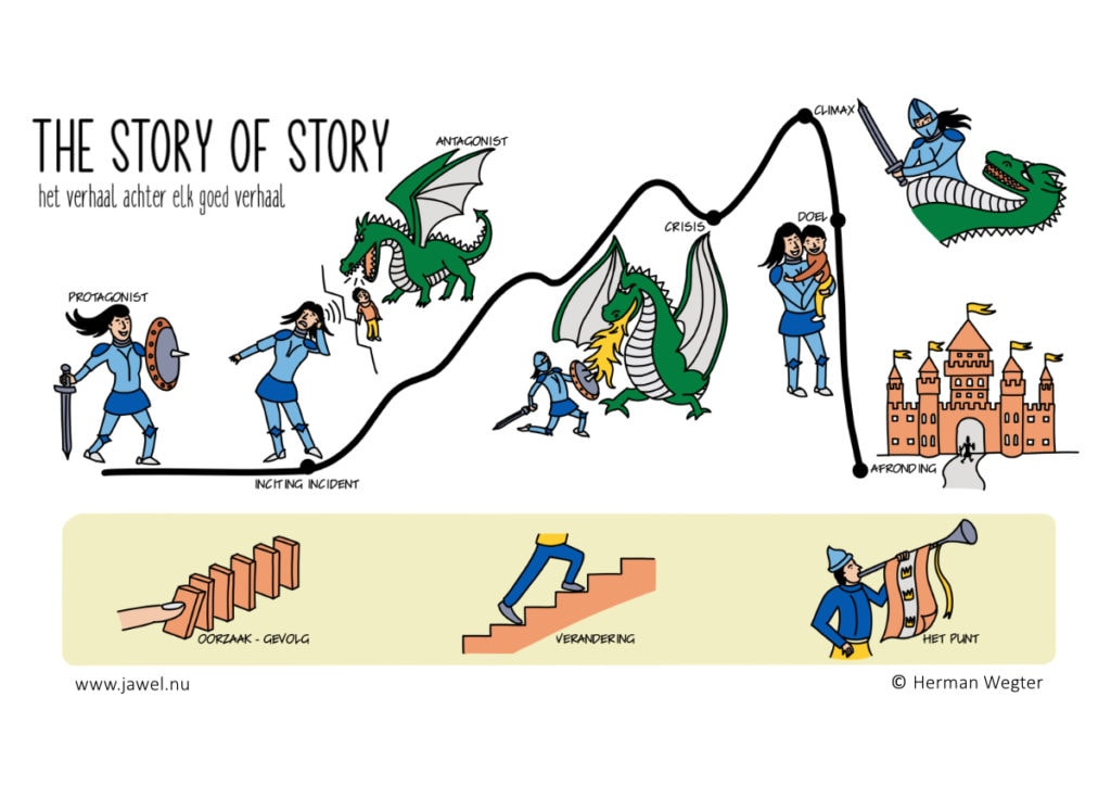 Storytelling model - The Story of Story